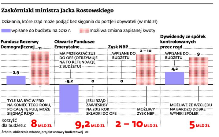 Zaskórniaki ministra Jacka Rostkowskiego