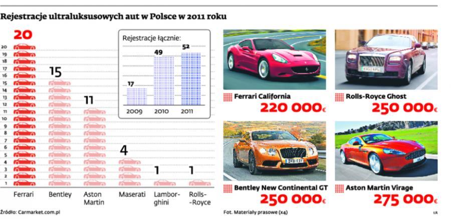 Rejestracje ultraluksusowych aut w Polsce w 2011 roku