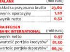 Polbank doczeka się decyzji KNF