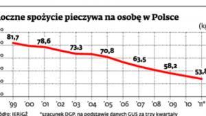 Roczne spożycie pieczywa na osobę w Polsce