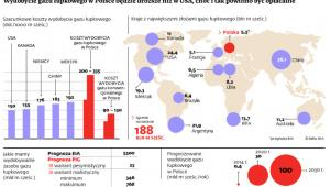 Wydobycie gazu łupkowego w Polsce będzie droższe niż w USA.