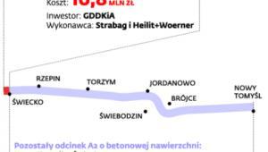 Trasa budowana przez GDDKiA do remontu