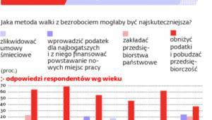 Na co godzą się Polacy w zamian za niższe podatki