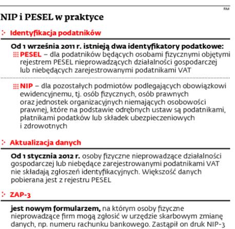 NIP i PESEL w praktyce