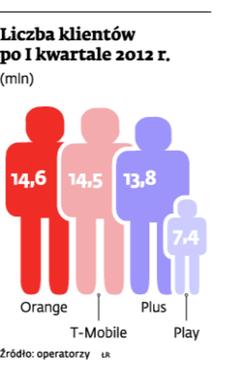 Liczba klientów po I kwartale 2012r.