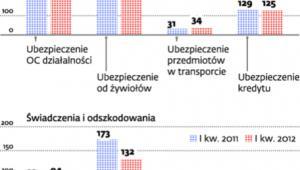 Ubezpieczenia dla firm po I kwartale 2012 roku