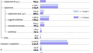 Finansowanie leasingu w Polsce, wartość netto