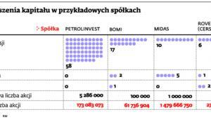 Podwyższenia kapitału w przykładowych spółkach