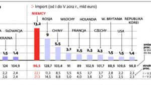 Zmniejsza się handel ze strefą euro