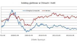 Indeksy giełdowe w Chinach i Indiach