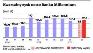 Kwartalny zysk netto Banku Millennium