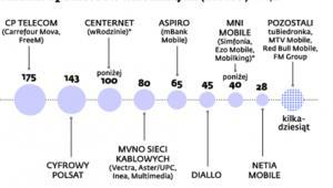 Klienci operatorów wirtualnych (MVNO)
